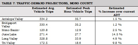 Chapter 2: Needs Assessment | Mono County California