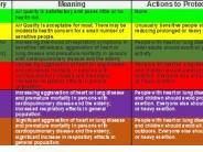 Air Quality Index Descriptions