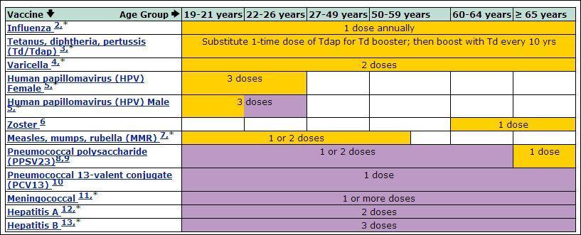 Think, that Mumps immunization as adult will order